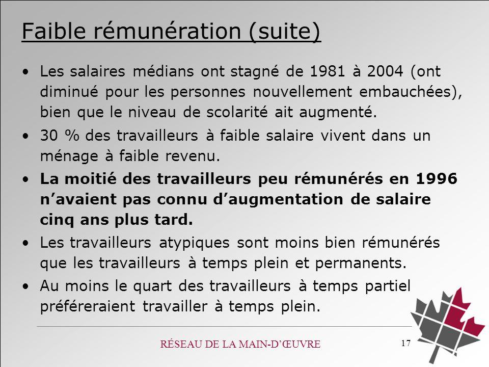 RÉSEAU DE LA MAIN-DŒUVRE 17 Faible rémunération (suite) Les salaires médians ont stagné de 1981 à 2004 (ont diminué pour les personnes nouvellement em