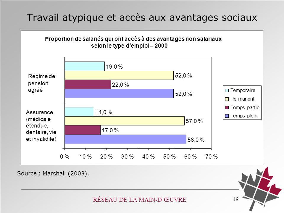 RÉSEAU DE LA MAIN-DŒUVRE 19 Source : Marshall (2003). Travail atypique et accès aux avantages sociaux Proportion de salariés qui ont accès à des avant