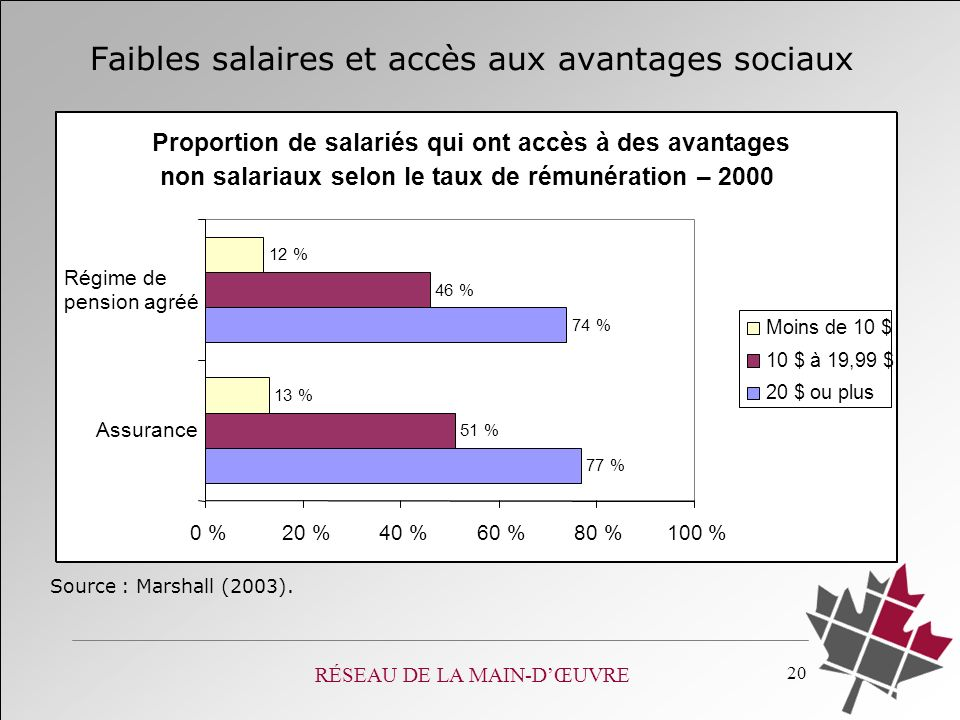 RÉSEAU DE LA MAIN-DŒUVRE 20 Source : Marshall (2003). Faibles salaires et accès aux avantages sociaux Proportion de salariés qui ont accès à des avant
