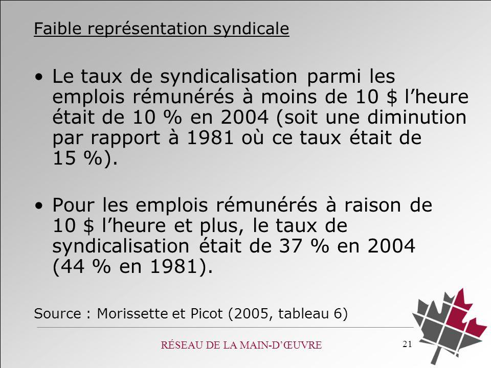 RÉSEAU DE LA MAIN-DŒUVRE 21 Faible représentation syndicale Le taux de syndicalisation parmi les emplois rémunérés à moins de 10 $ lheure était de 10 % en 2004 (soit une diminution par rapport à 1981 où ce taux était de 15 %).