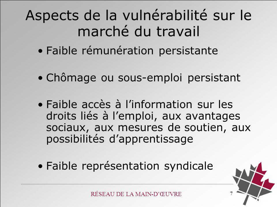 RÉSEAU DE LA MAIN-DŒUVRE 7 Aspects de la vulnérabilité sur le marché du travail Faible rémunération persistante Chômage ou sous-emploi persistant Faib