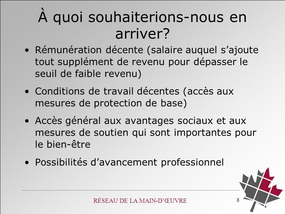 RÉSEAU DE LA MAIN-DŒUVRE 19 Source : Marshall (2003).