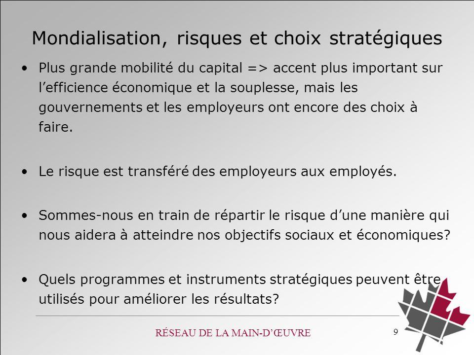 RÉSEAU DE LA MAIN-DŒUVRE 9 Mondialisation, risques et choix stratégiques Plus grande mobilité du capital => accent plus important sur lefficience écon