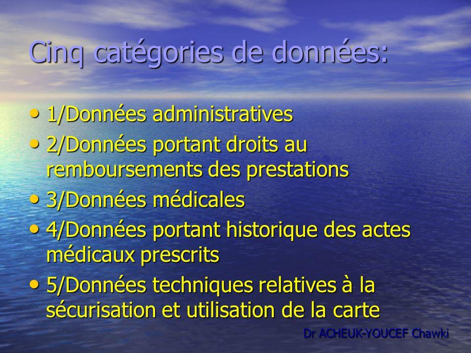 Cinq catégories de données: 1/Données administratives 1/Données administratives 2/Données portant droits au remboursements des prestations 2/Données p