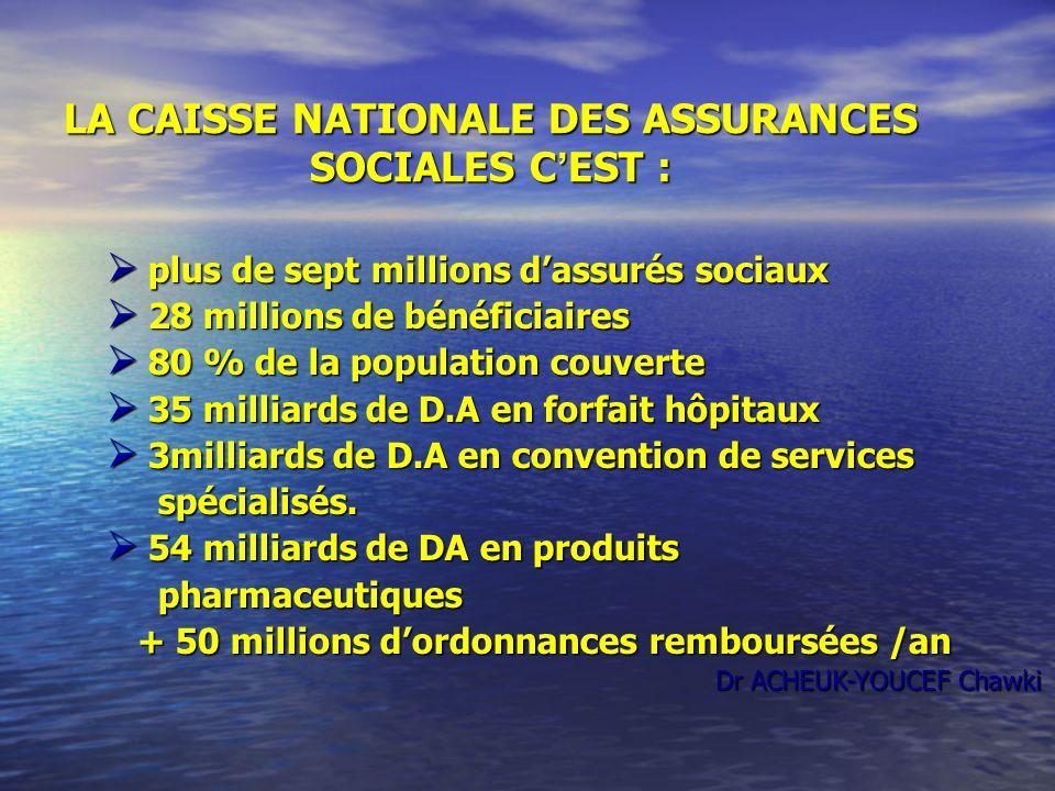 LA CAISSE NATIONALE DES ASSURANCES SOCIALES C EST : plus de sept millions dassurés sociaux plus de sept millions dassurés sociaux 28 millions de bénéf
