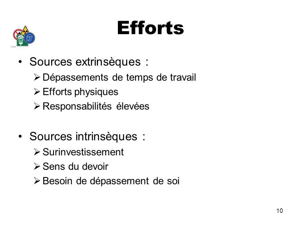 10 Efforts Sources extrinsèques : Dépassements de temps de travail Efforts physiques Responsabilités élevées Sources intrinsèques : Surinvestissement