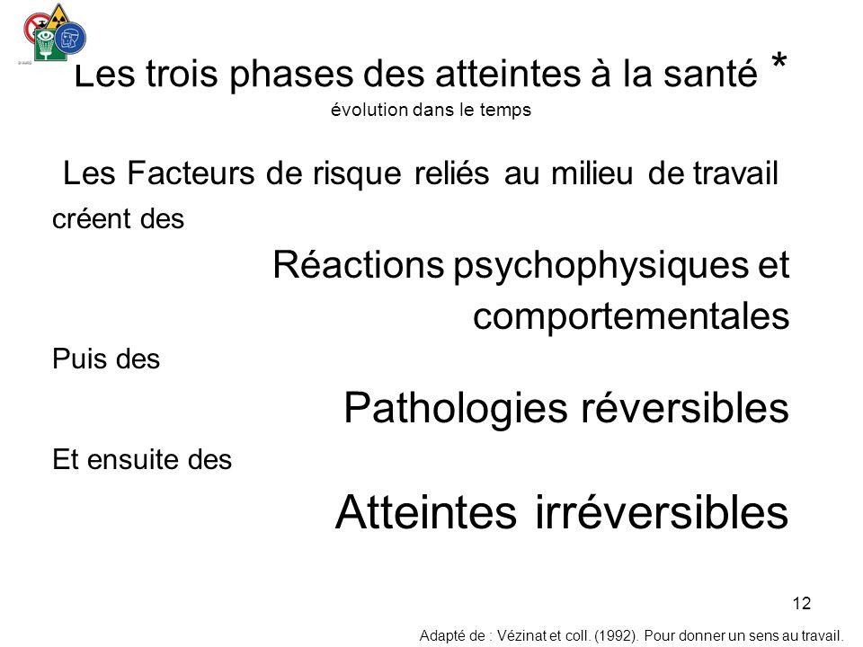 12 Les trois phases des atteintes à la santé * évolution dans le temps Les Facteurs de risque reliés au milieu de travail créent des Réactions psychop