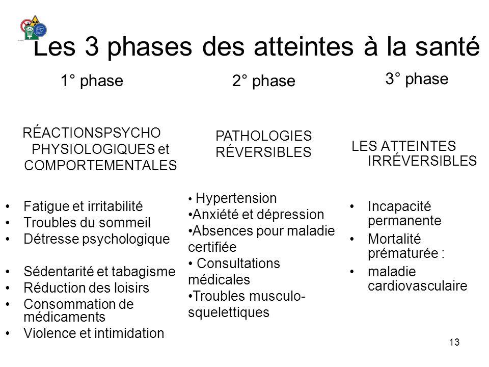 13 Les 3 phases des atteintes à la santé 1° phase RÉACTIONSPSYCHO PHYSIOLOGIQUES et COMPORTEMENTALES Fatigue et irritabilité Troubles du sommeil Détre