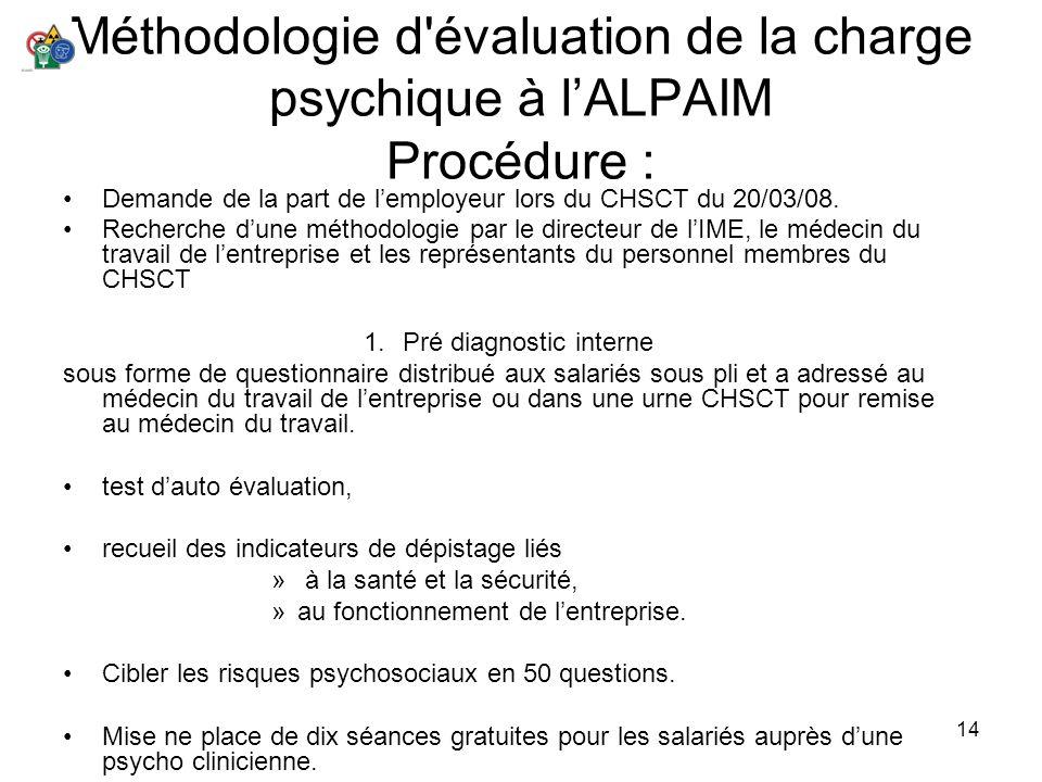 14 Méthodologie d'évaluation de la charge psychique à lALPAIM Procédure : Demande de la part de lemployeur lors du CHSCT du 20/03/08. Recherche dune m