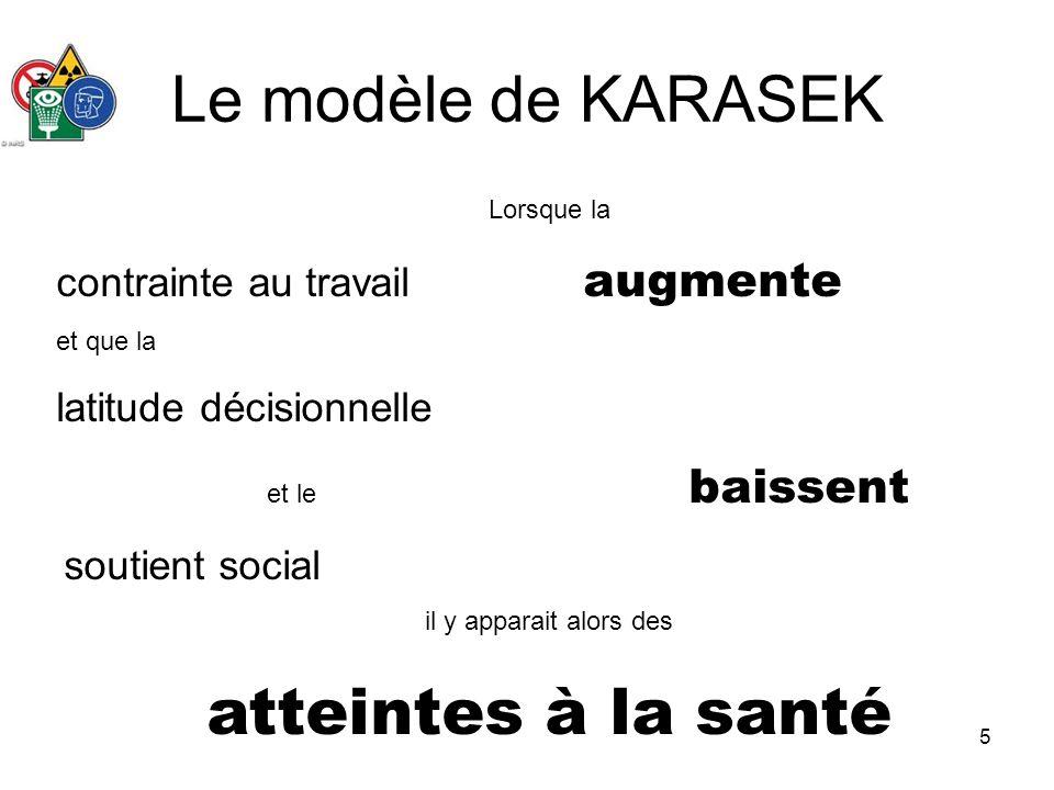 5 Le modèle de KARASEK Lorsque la contrainte au travail augmente et que la latitude décisionnelle et le baissent soutient social il y apparait alors d