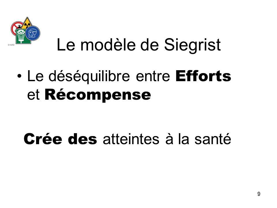 9 Le modèle de Siegrist Le déséquilibre entre Efforts et Récompense Crée des atteintes à la santé