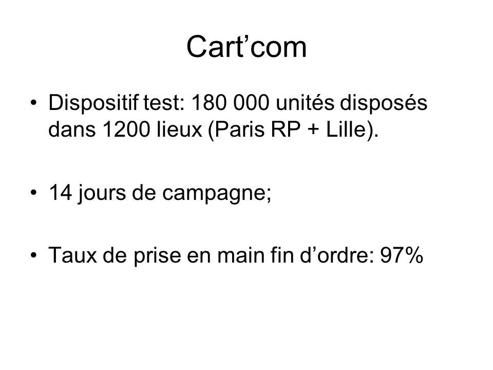 Cartcom Dispositif test: 180 000 unités disposés dans 1200 lieux (Paris RP + Lille). 14 jours de campagne; Taux de prise en main fin dordre: 97%