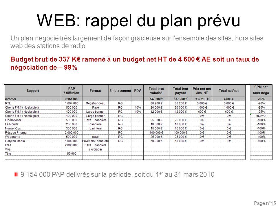 Page n°15 WEB: rappel du plan prévu Un plan négocié très largement de façon gracieuse sur lensemble des sites, hors sites web des stations de radio Bu