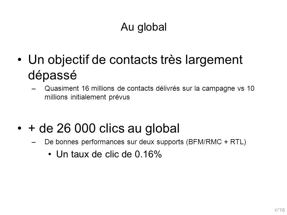 Au global Un objectif de contacts très largement dépassé –Quasiment 16 millions de contacts délivrés sur la campagne vs 10 millions initialement prévu