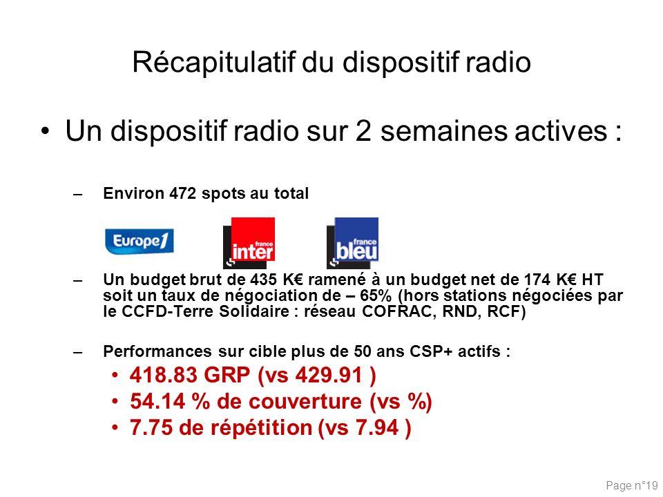 Page n°19 Récapitulatif du dispositif radio Un dispositif radio sur 2 semaines actives : –Environ 472 spots au total –Un budget brut de 435 K ramené à