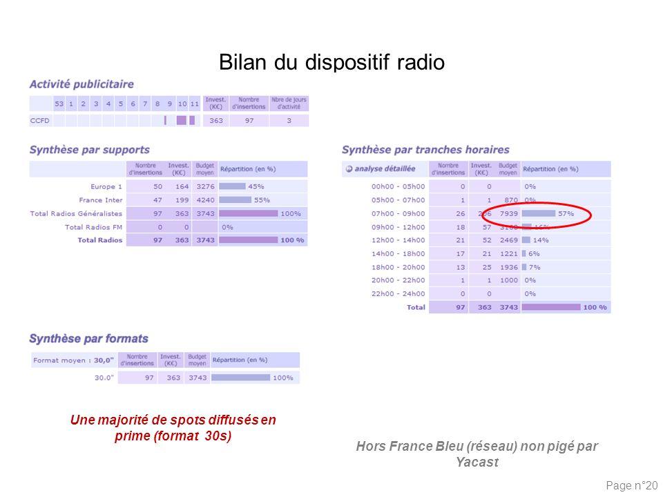 Page n°20 Bilan du dispositif radio Hors France Bleu (réseau) non pigé par Yacast Une majorité de spots diffusés en prime (format 30s)