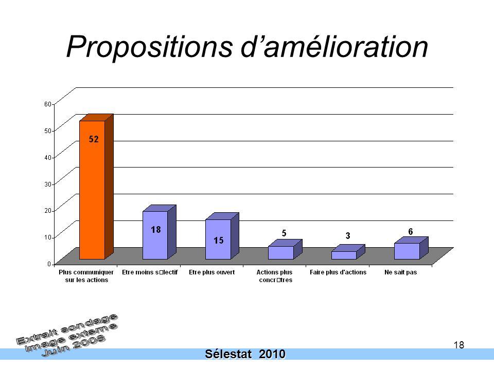 18 Propositions damélioration Sélestat 2010