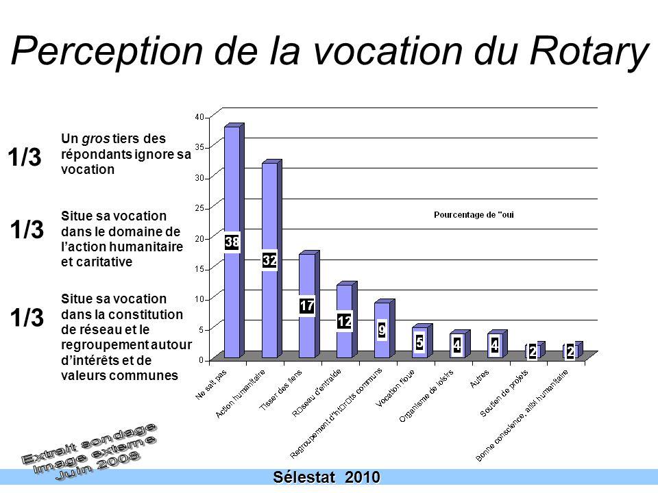 8 Perception de la vocation du Rotary Sélestat 2010 1/3 Un gros tiers des répondants ignore sa vocation Situe sa vocation dans le domaine de laction h