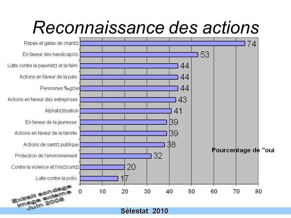 9 Reconnaissance des actions Sélestat 2010