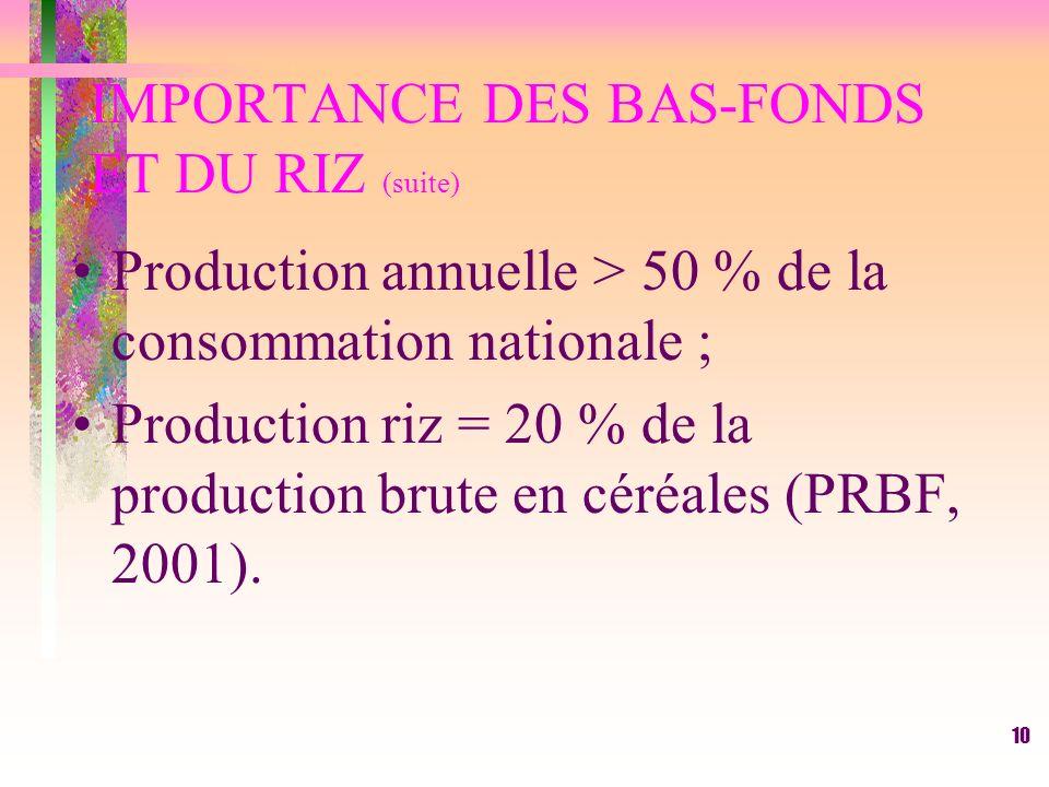 9 IMPORTANCE DES BAS-FONDS ET DU RIZ Bas-fonds = 8 % des superficies rizicoles (PRBF, 2001). et soit plus de 17 % des terres arables (Bariau, 1992) Re