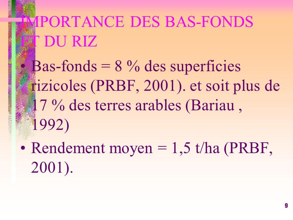 9 IMPORTANCE DES BAS-FONDS ET DU RIZ Bas-fonds = 8 % des superficies rizicoles (PRBF, 2001).