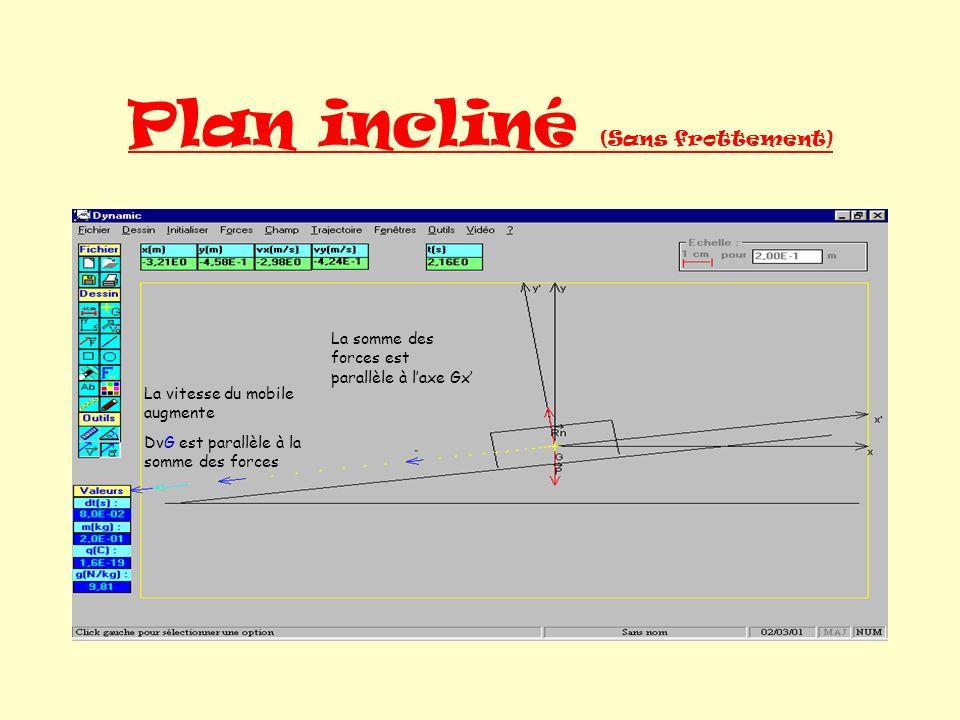 Plan incliné (Sans frottement) La vitesse du mobile augmente DvG est parallèle à la somme des forces La somme des forces est parallèle à laxe Gx
