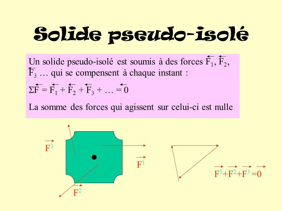 Solide pseudo-isolé Un solide pseudo-isolé est soumis à des forces F 1, F 2, F 3 … qui se compensent à chaque instant : F = F 1 + F 2 + F 3 + … = 0 La somme des forces qui agissent sur celui-ci est nulle F1F1 F2F2 F3F3 F 1 +F 2 +F 3 =0