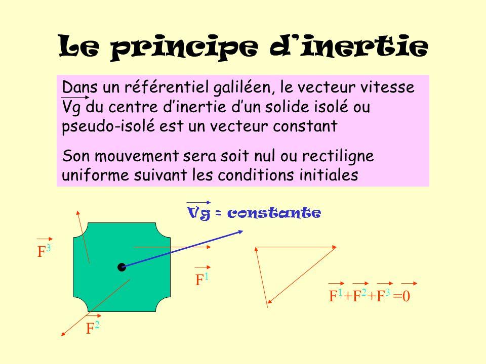 Le principe dinertie F1F1 F2F2 F3F3 F 1 +F 2 +F 3 =0 Vg = constante Dans un référentiel galiléen, le vecteur vitesse Vg du centre dinertie dun solide isolé ou pseudo-isolé est un vecteur constant Son mouvement sera soit nul ou rectiligne uniforme suivant les conditions initiales