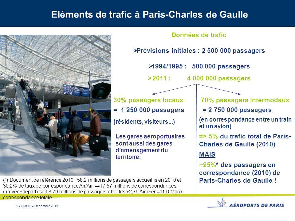 5 - DMOP – Décembre 2011 Eléments de trafic à Paris-Charles de Gaulle 30% passagers locaux = 1 250 000 passagers ( résidents, visiteurs...) 70% passag