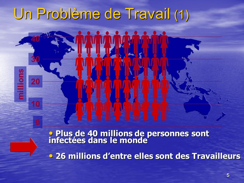 5 Un Problème de Travail (1) Plus de 40 millions de personnes sont infectées dans le monde Plus de 40 millions de personnes sont infectées dans le mon