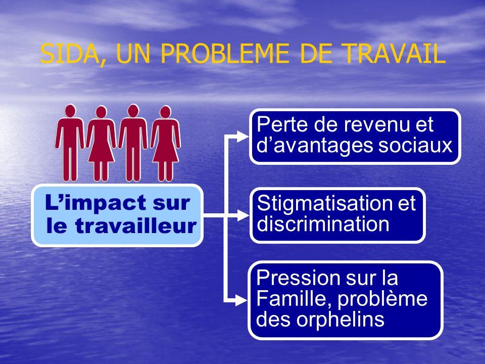 SIDA, UN PROBLEME DE TRAVAIL Limpact sur le travailleur Perte de revenu et davantages sociaux Stigmatisation et discrimination Pression sur la Famille
