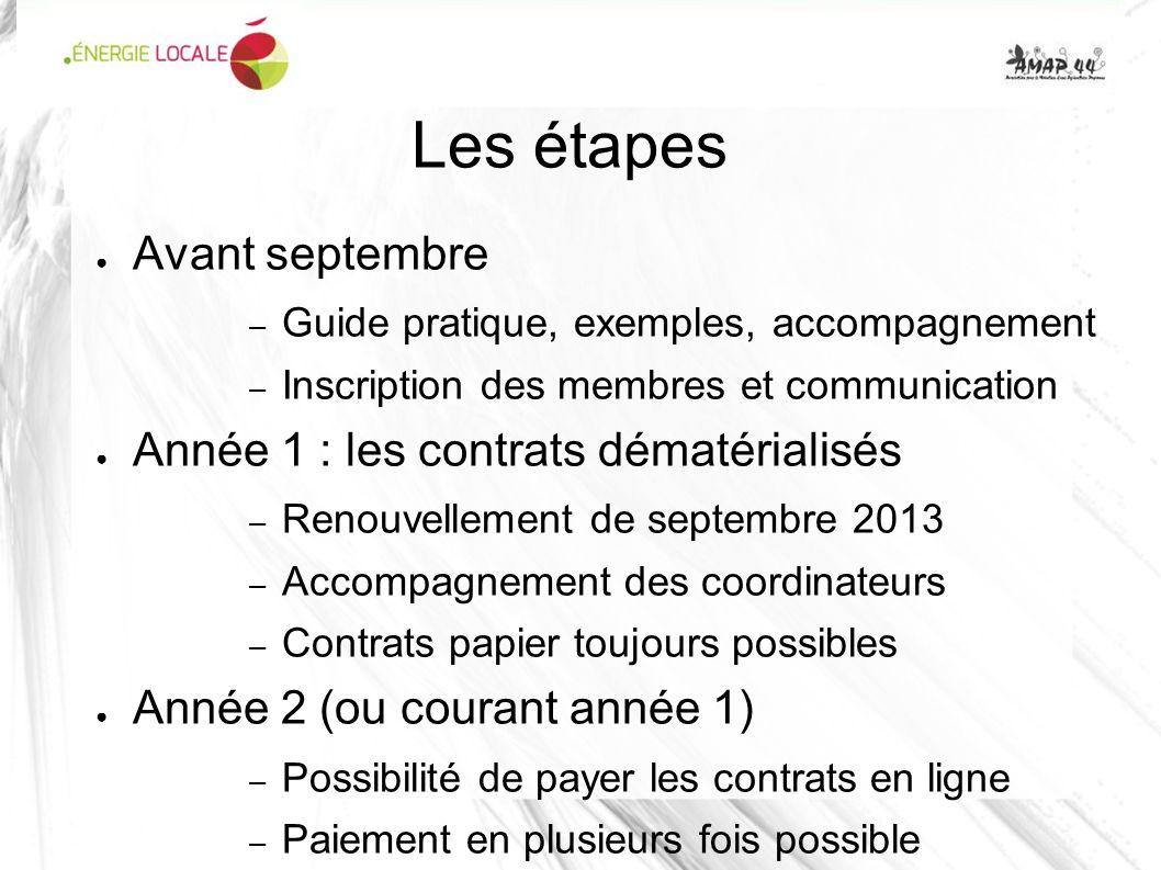 Les étapes Avant septembre – Guide pratique, exemples, accompagnement – Inscription des membres et communication Année 1 : les contrats dématérialisés