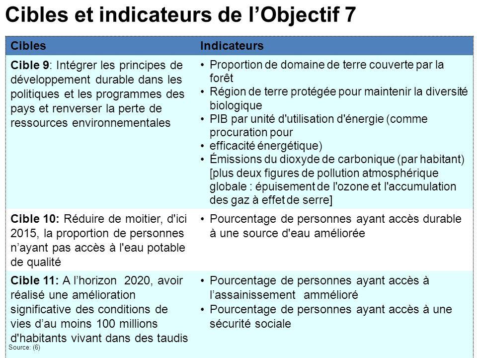 CiblesIndicateurs Cible 9: Intégrer les principes de développement durable dans les politiques et les programmes des pays et renverser la perte de res