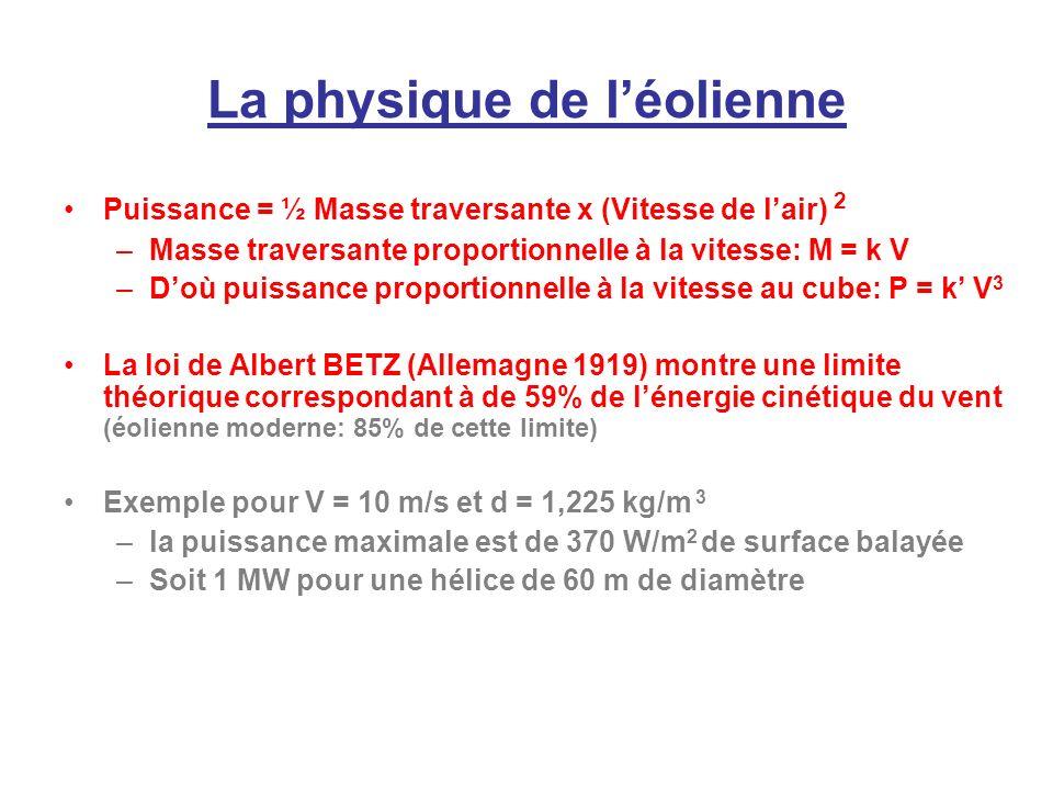 La physique de léolienne Puissance = ½ Masse traversante x (Vitesse de lair) 2 –Masse traversante proportionnelle à la vitesse: M = k V –Doù puissance proportionnelle à la vitesse au cube: P = k V 3 La loi de Albert BETZ (Allemagne 1919) montre une limite théorique correspondant à de 59% de lénergie cinétique du vent (éolienne moderne: 85% de cette limite) Exemple pour V = 10 m/s et d = 1,225 kg/m 3 –la puissance maximale est de 370 W/m 2 de surface balayée –Soit 1 MW pour une hélice de 60 m de diamètre