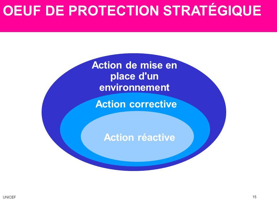 OEUF DE PROTECTION STRATÉGIQUE Action corrective Action réactive 15 Action de mise en place d'un environnement UNICEF