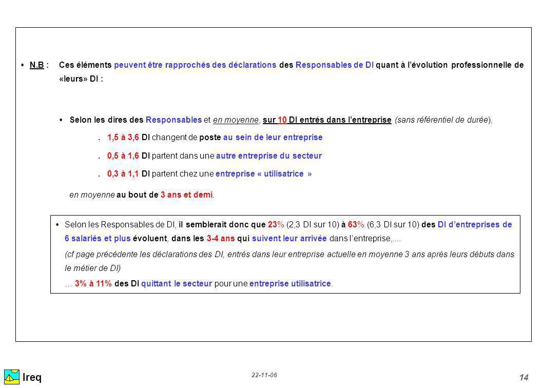 22-11-06 14 N.B :Ces éléments peuvent être rapprochés des déclarations des Responsables de DI quant à lévolution professionnelle de «leurs» DI : Selon