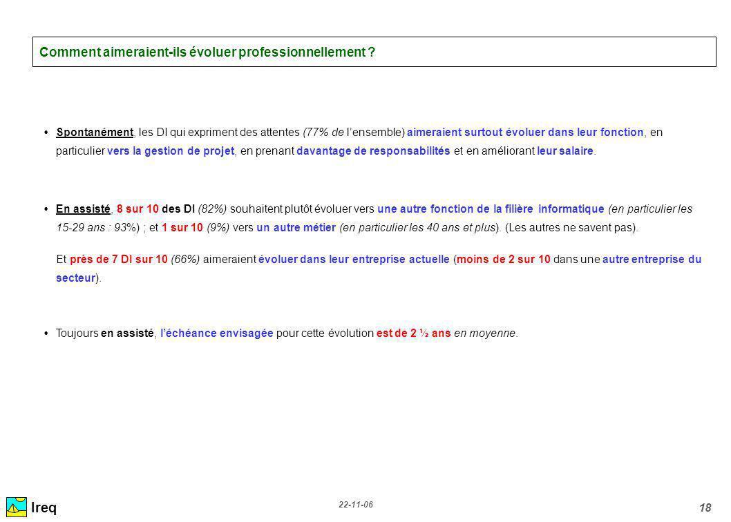 22-11-06 18 Comment aimeraient-ils évoluer professionnellement ? Spontanément, les DI qui expriment des attentes (77% de lensemble) aimeraient surtout