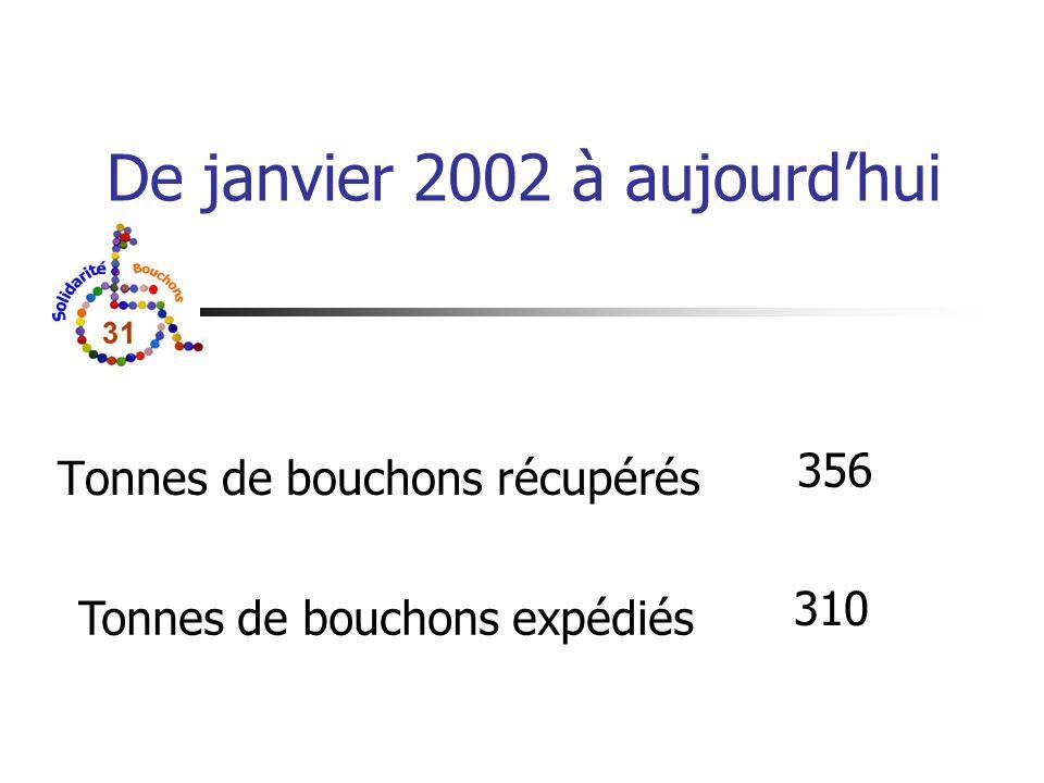 De janvier 2002 à aujourdhui Tonnes de bouchons récupérés Tonnes de bouchons expédiés 356 310