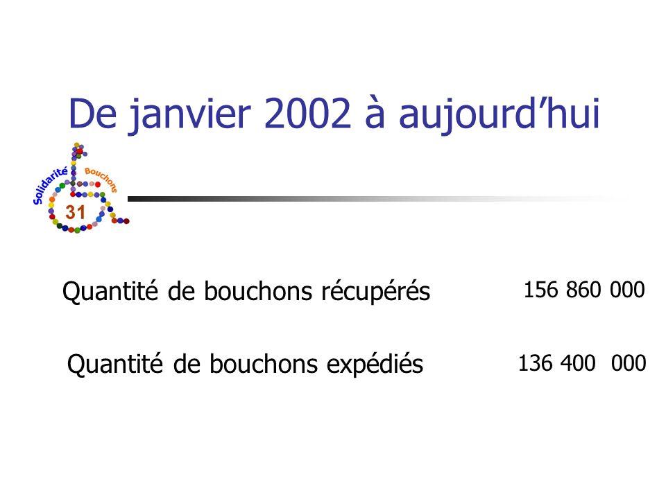 De janvier 2002 à aujourdhui Quantité de bouchons récupérés Quantité de bouchons expédiés 156 860 000 136 400 000