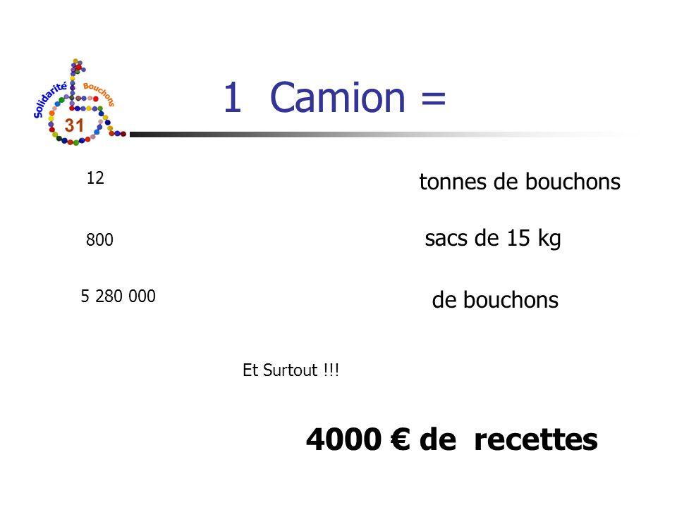 1 Camion = tonnes de bouchons sacs de 15 kg de bouchons 12 800 5 280 000 Et Surtout !!! 4000 de recettes
