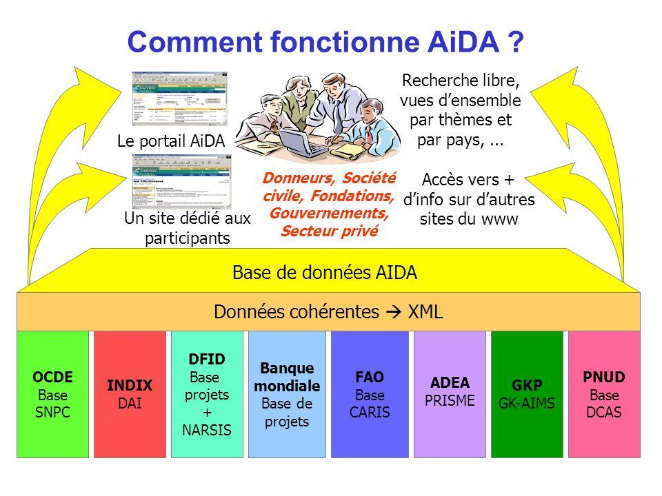 INDIX DAI DFID Base projets + NARSIS Banque mondiale Base de projets FAO Base CARIS GKP GK-AIMS PNUD Base DCAS OCDE Base SNPC Accès vers + dinfo sur d