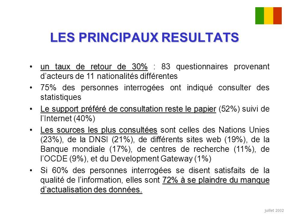 juillet 2002 LES PRINCIPAUX RESULTATS un taux de retour de 30%un taux de retour de 30% : 83 questionnaires provenant dacteurs de 11 nationalités diffé