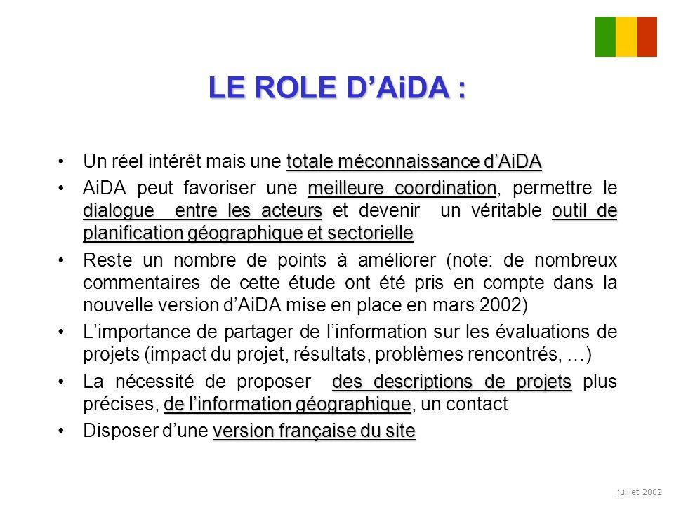 juillet 2002 LE ROLE DAiDA : totale méconnaissance dAiDAUn réel intérêt mais une totale méconnaissance dAiDA meilleure coordination dialogue entre les