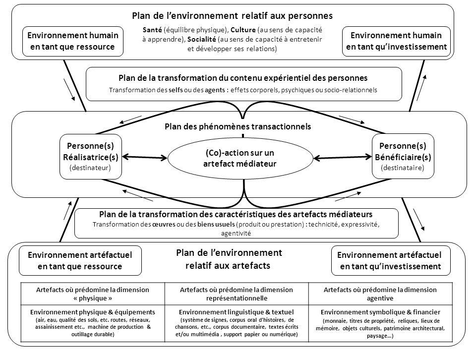 Plan de la transformation du contenu expérientiel des personnes Transformation des selfs ou des agents : effets corporels, psychiques ou socio-relatio