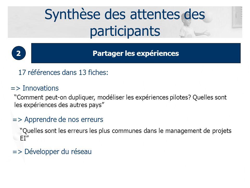 Synthèse des attentes des participants Partager les expériences 2 17 références dans 13 fiches: => Innovations => Apprendre de nos erreurs Comment peut-on dupliquer, modéliser les expériences pilotes.
