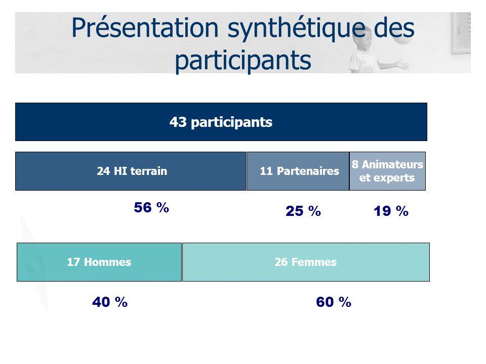 Présentation synthétique des participants 43 participants 24 HI terrain 11 Partenaires 8 Animateurs et experts 56 % 25 %19 % 17 Hommes26 Femmes 40 %60 %