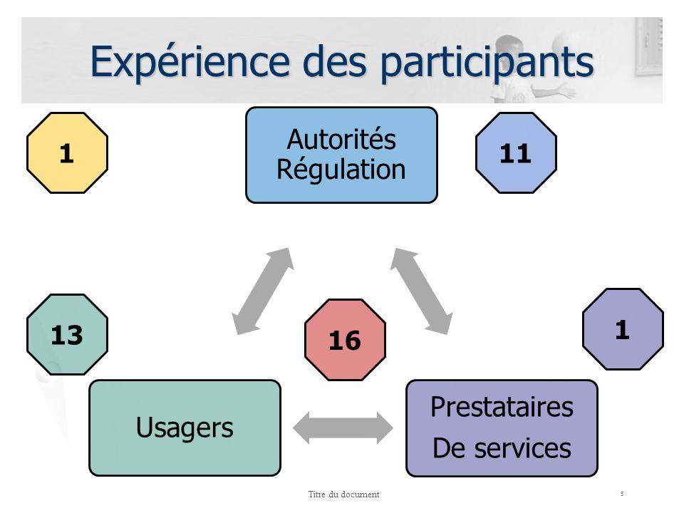 Expérience des participants 5 Titre du document Autorités Régulation Prestataires De services Usagers 11 1 13 16 1