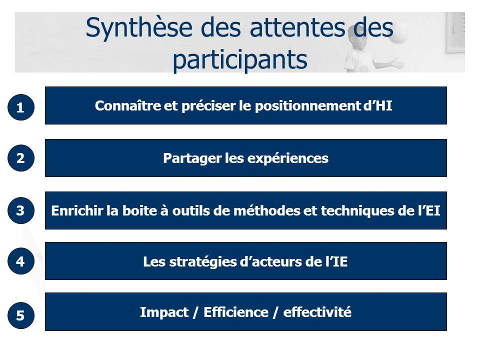 Synthèse des attentes des participants Connaître et préciser le positionnement dHI 1 Partager les expériences Enrichir la boite à outils de méthodes et techniques de lEI Les stratégies dacteurs de lIE 2 3 4 5 Impact / Efficience / effectivité