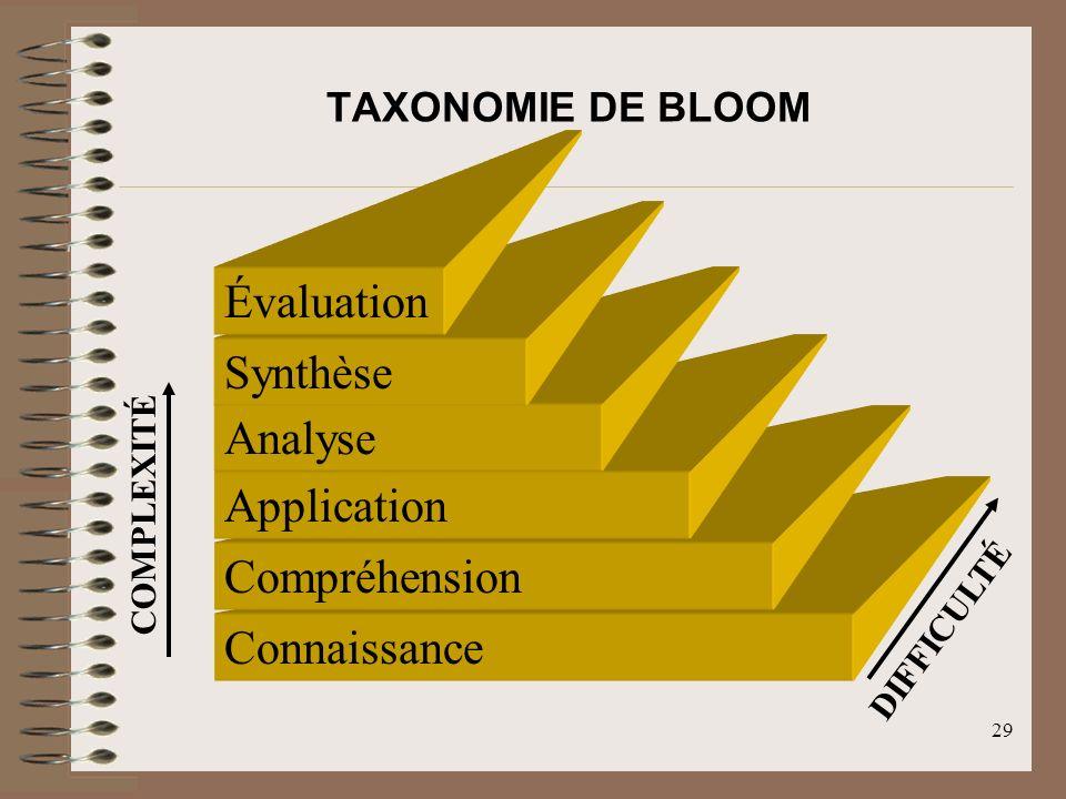 29 Connaissance Compréhension Application Analyse Synthèse Évaluation COMPLEXITÉ DIFFICULTÉ TAXONOMIE DE BLOOM