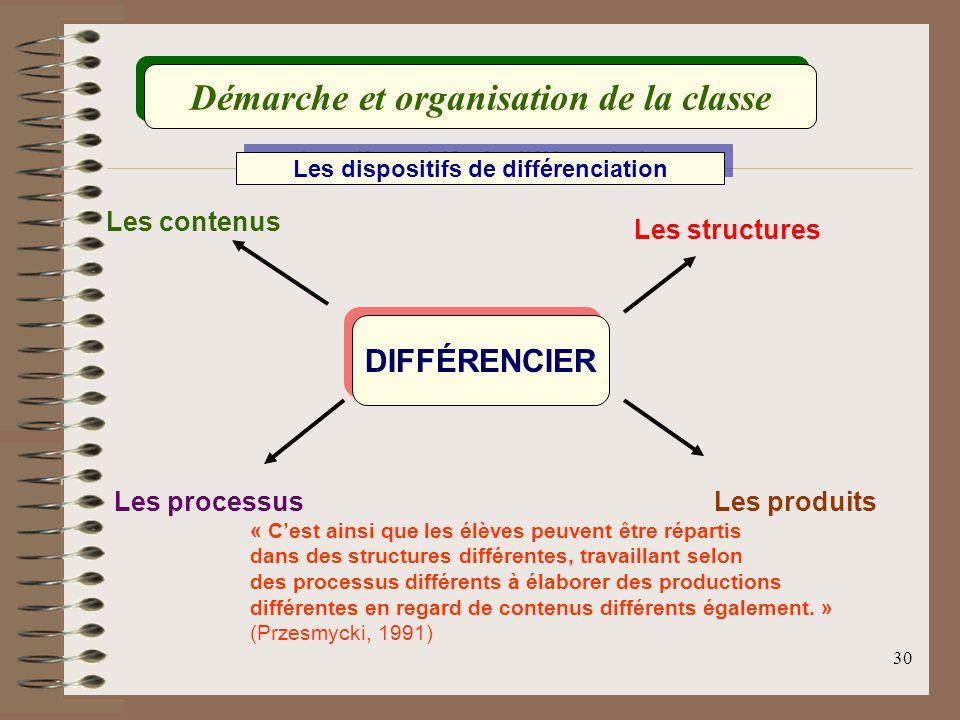 30 Les dispositifs de différenciation Les contenus Les structures Les processusLes produits DIFFÉRENCIER « Cest ainsi que les élèves peuvent être répa